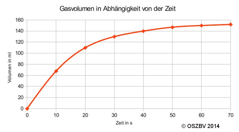 Reaktionsgeschwindigkeit Chemie Berechnen : reaktionsgeschwindigkeit ~ Themetempest.com Abrechnung