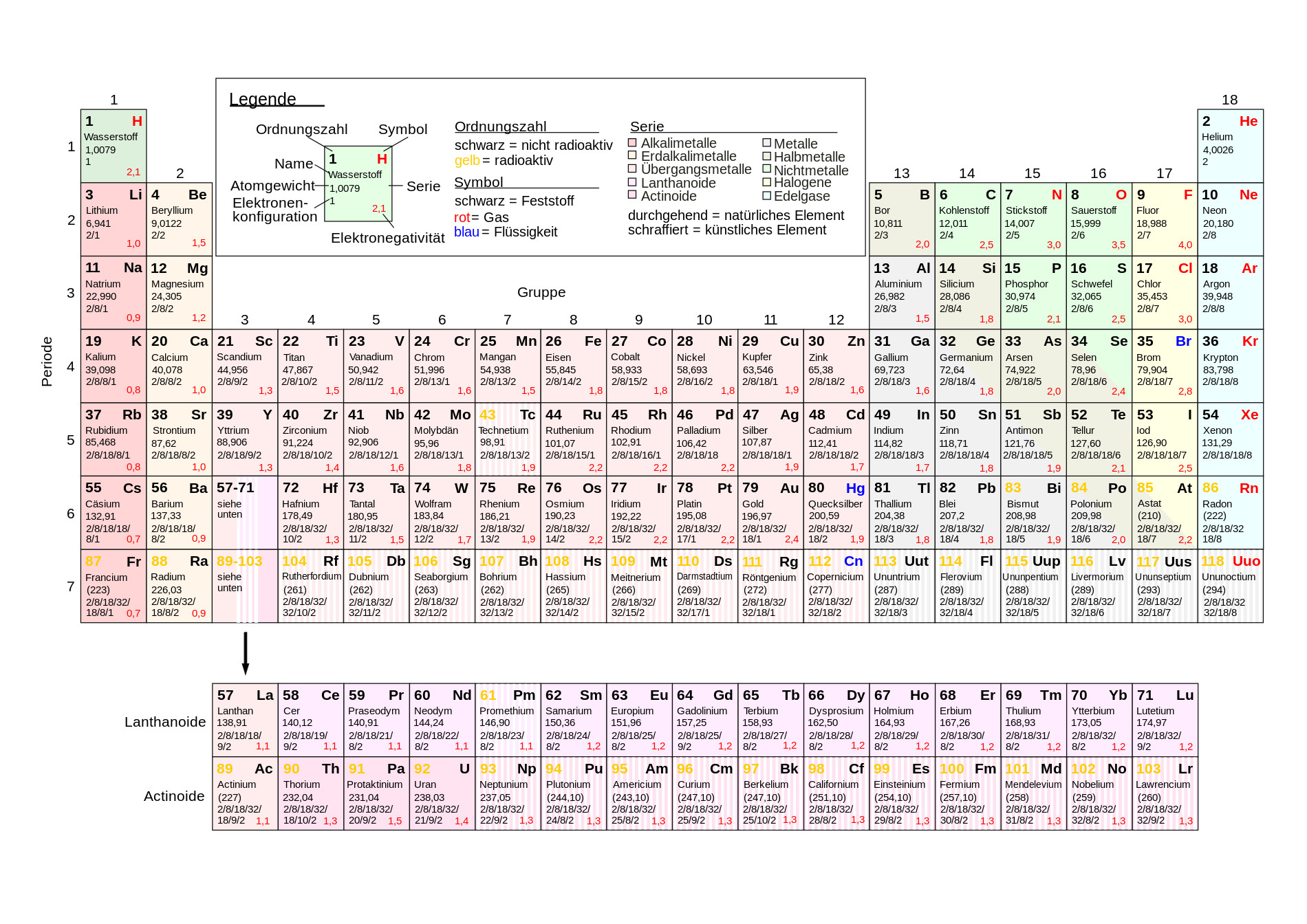 Periodic table (German) EN